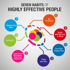 seven-habits-of-highly-effective-people_540b157e2f9da